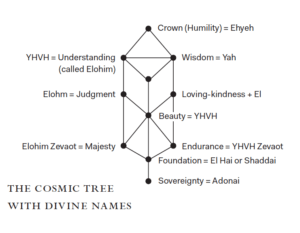 The Path Of Spheres An Excerpt From Kabbalah Shambhala The nodes are often arranged into three columns to represent that they belong to a common category. the path of spheres an excerpt from